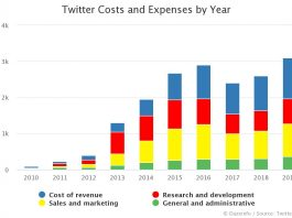 Twitter Costs and Expenses by Year