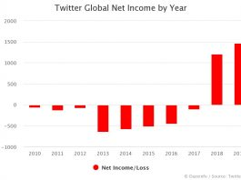 Twitter Net Income by Year