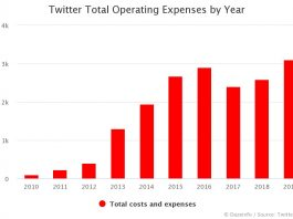 Twitter Total Operating Expenses by Year