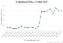 Unemployment Rate in India 2020