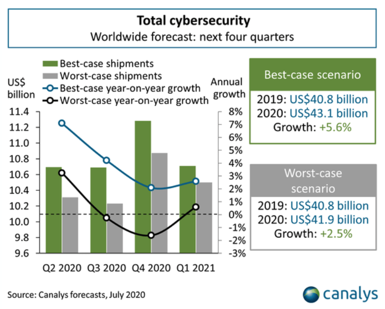 cybersecurity-investment-in-2020