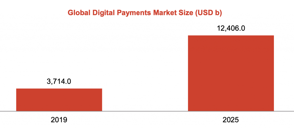 global digital payment 2019 - 2025