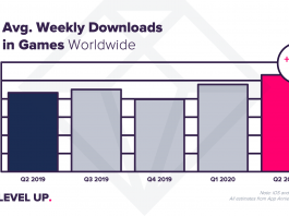 worldwide-mobile-gaming-apps-download-Q2-2020