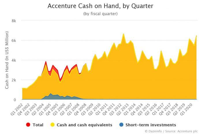 Accenture Cash on Hand by Quarter Q3 2020