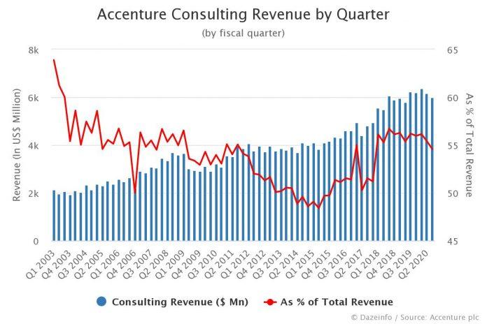 Accenture Consulting Revenue by Quarter Q3 2020