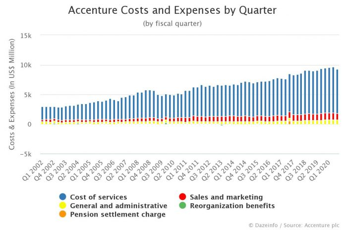Accenture Operating Costs and Expenses by Quarter