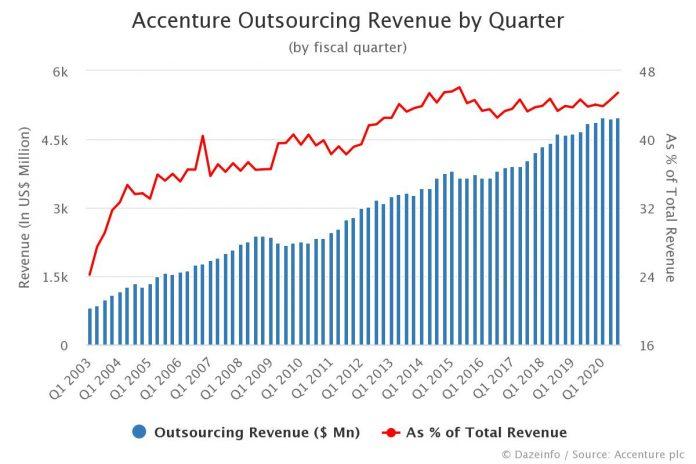 Accenture Outsourcing Revenue by Quarter Q3 2020