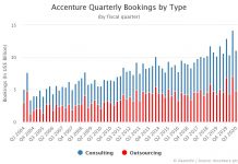 Accenture Quarterly New Bookings by Type of Work