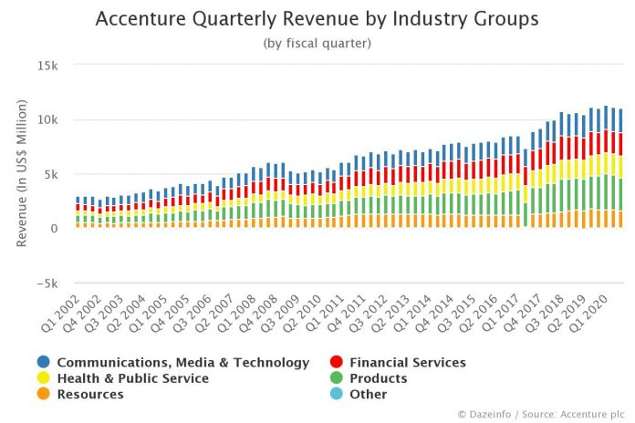 Accenture Quarterly Revenue by Segment