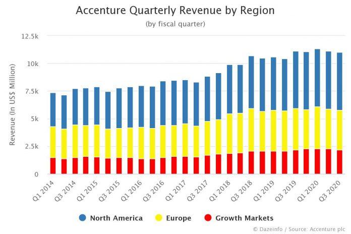 Accenture Quarterly Revenue by Region