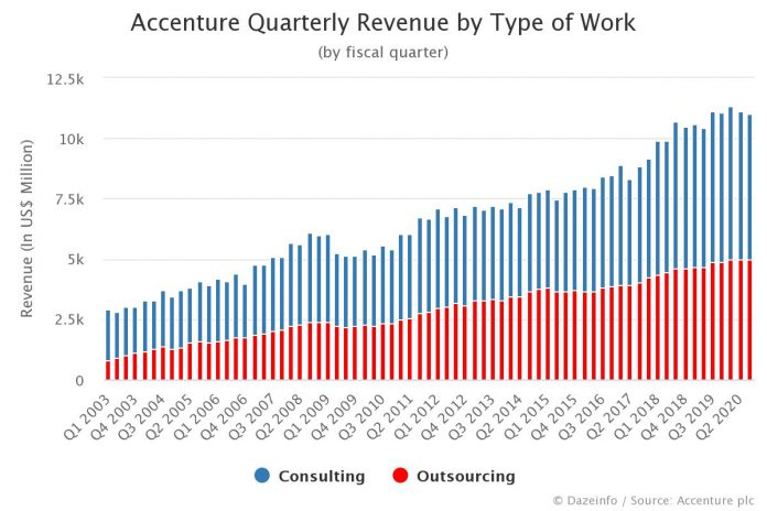 Accenture Quarterly Revenue by Type of Work