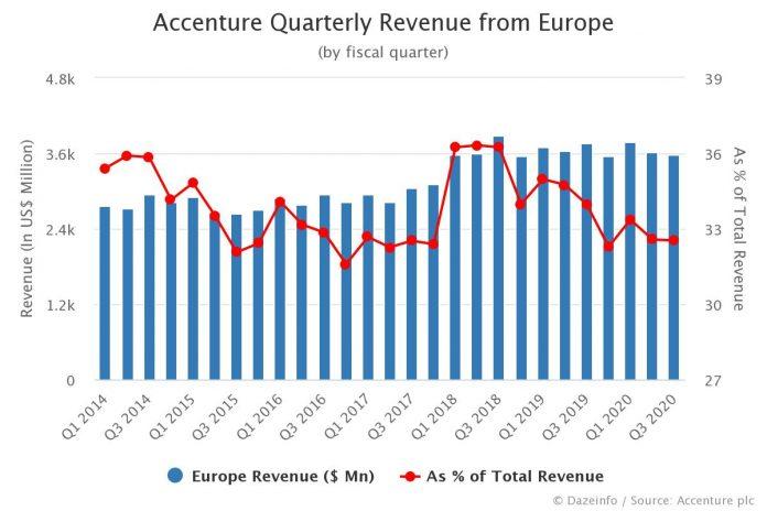 Accenture Europe Revenue Share by Quarter