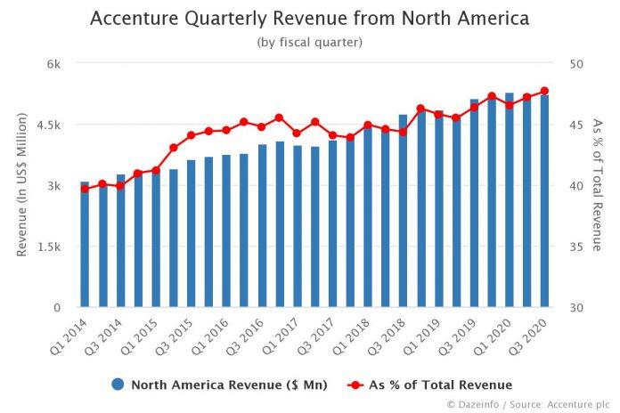 Accenture Quarterly Revenue from North America