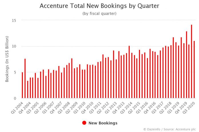 Accenture New Bookings by Quarter