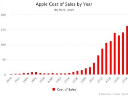 Apple Cost of Sales by Year
