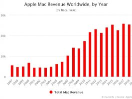 Apple Mac Revenue by Year 2019