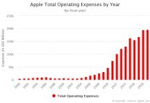 Apple Total Operating Expenses by Year