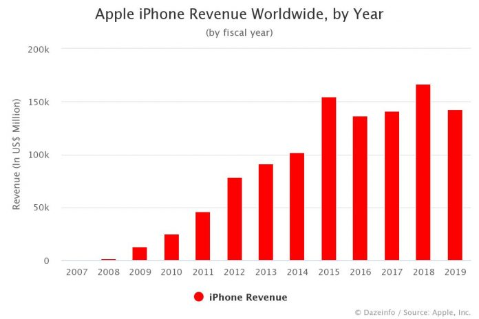 Apple iPhone Revenue by Year 2019