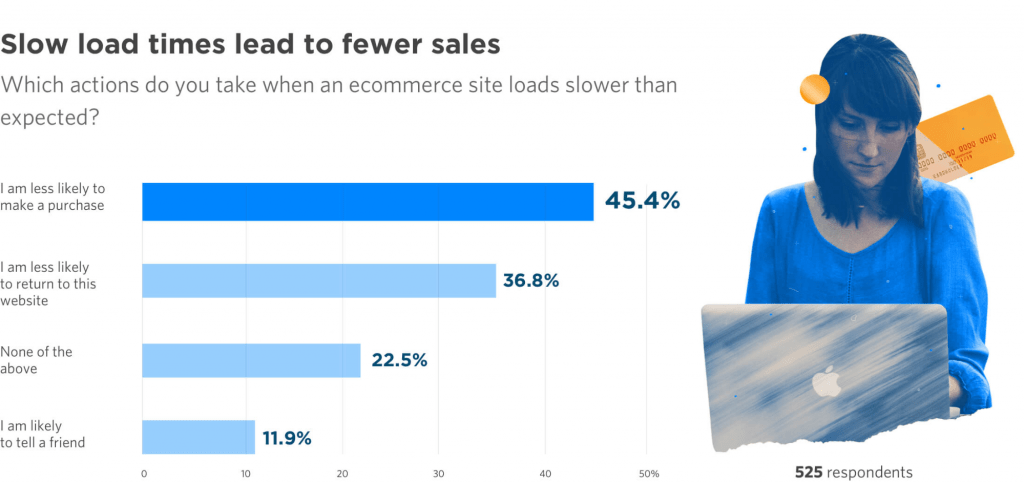 Fewer Sales