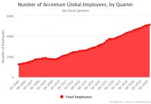 Number of Accenture Employees by Quarter