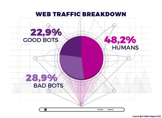 Traffic Breakdown