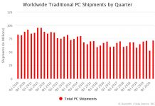 Worldwide Traditional PC Shipments by Quarter Q2 2020