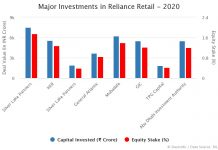 Investments in Reliance Retail 2020