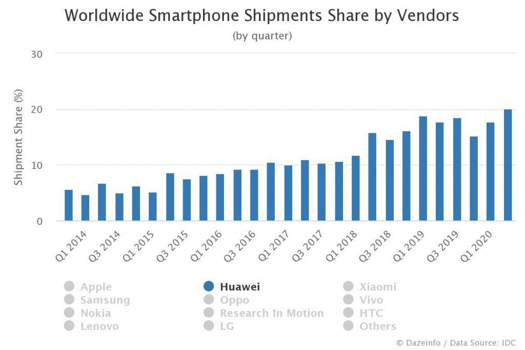 Huawei smartphone share Q1 2014 - Q2 2020
