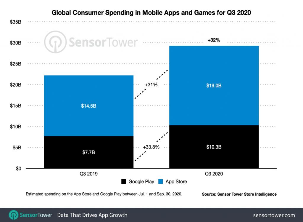 Global app spent Q3 2020