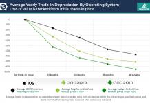 Smartphone resale value report