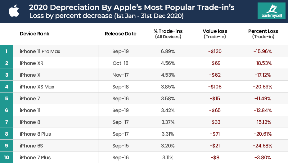 Apple iPhone Depreciation Rate 2020