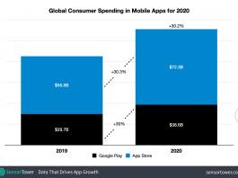 Global Consumer Spending in Mobile Apps 2020