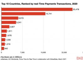 Top 10 countries by RTP transactions 2020