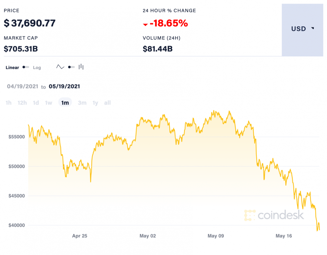 bitcoin estimated value