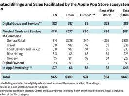 Apple App Store sales 2020