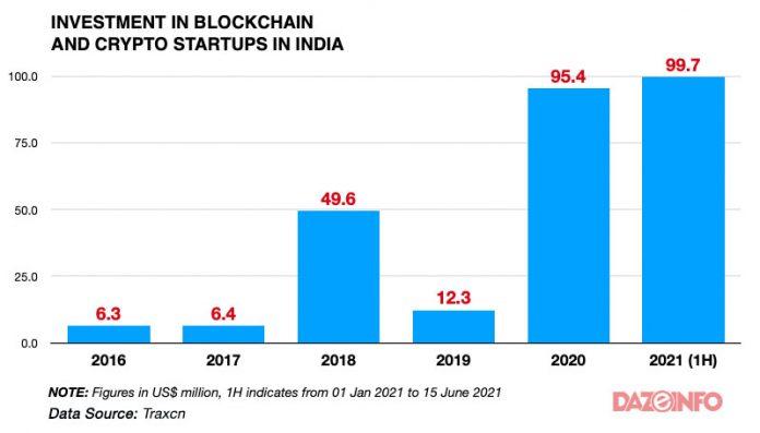crypto investment india