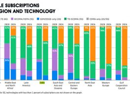 mobile subscriptions by region 2021