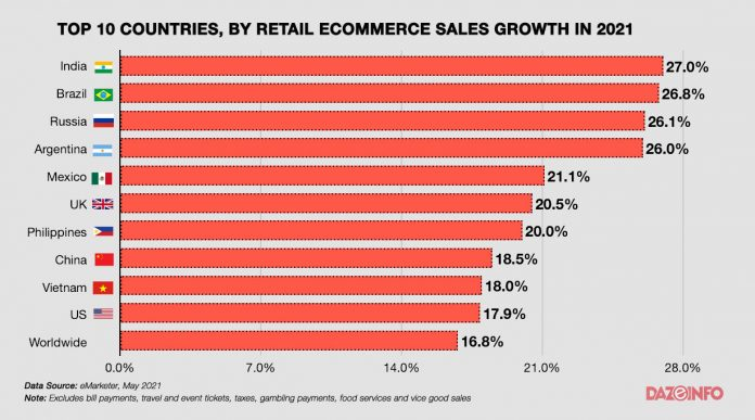 top countries by retail ecommerce sales growth 2021