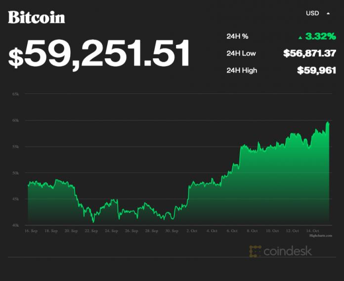 Bitcoin value rise